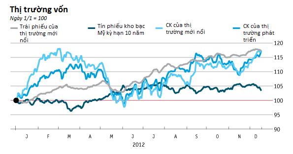 [Chart]: Kinh tế thế giới năm 2012 - Đường phục hồi còn dài (7)