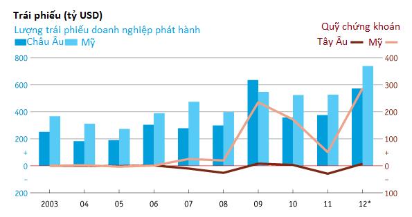 [Chart]: Kinh tế thế giới năm 2012 - Đường phục hồi còn dài (8)