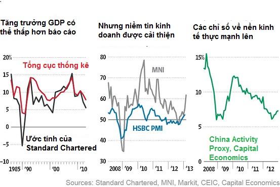 Kinh tế Trung Quốc nhìn từ các chỉ số phi chính thức (1)