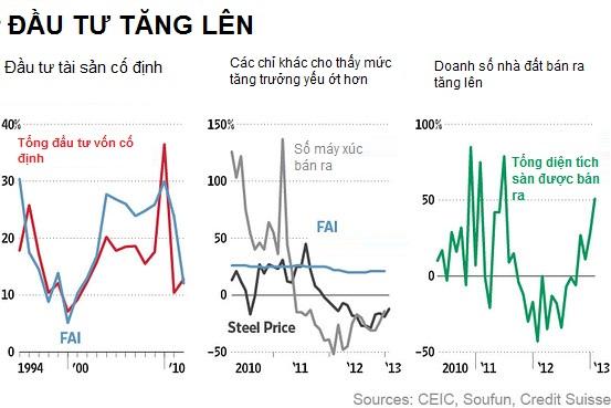 Kinh tế Trung Quốc nhìn từ các chỉ số phi chính thức (2)