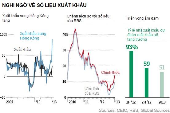 Kinh tế Trung Quốc nhìn từ các chỉ số phi chính thức (4)
