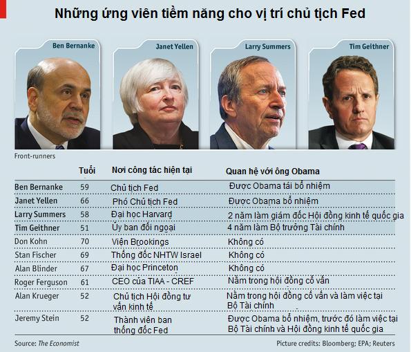 Ai sẽ là người kế nhiệm Ben Bernanke? (1)