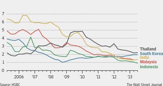 Gánh nợ đè nặng các công ty châu Á (1)