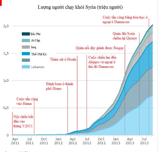 [Chart] Người Syria chạy đi đâu? (1)