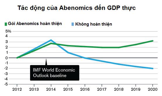 Hiểu thêm về khái niệm Abenomics (1)
