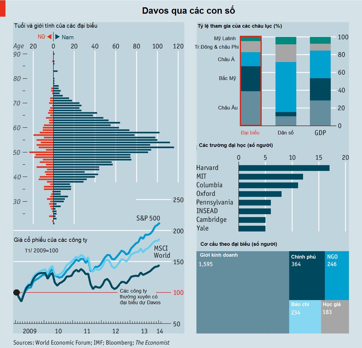 Davos qua các con số (1)