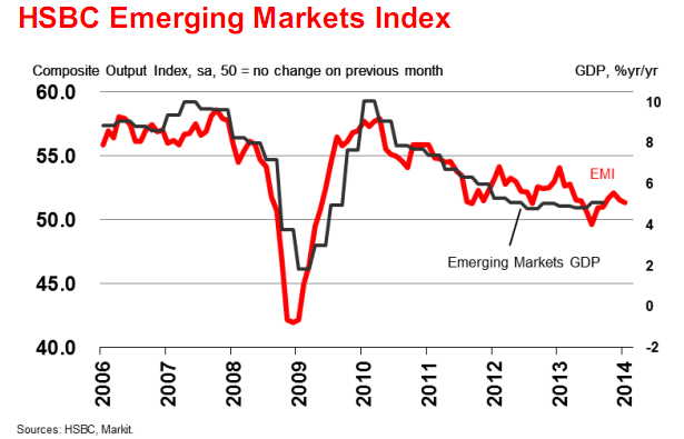 HSBC: Tăng trưởng thị trường mới nổi yếu nhất 4 tháng (1)