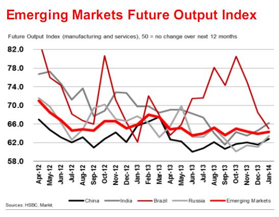HSBC: Tăng trưởng thị trường mới nổi yếu nhất 4 tháng (2)