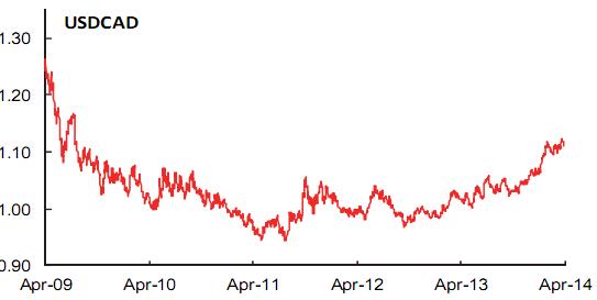 Xu hướng nào cho các cặp tỷ giá? (2)