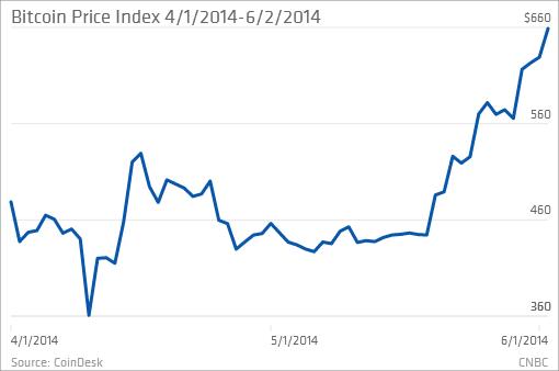 """Bitcoin """"âm thầm"""" tăng giá 80% (1)"""