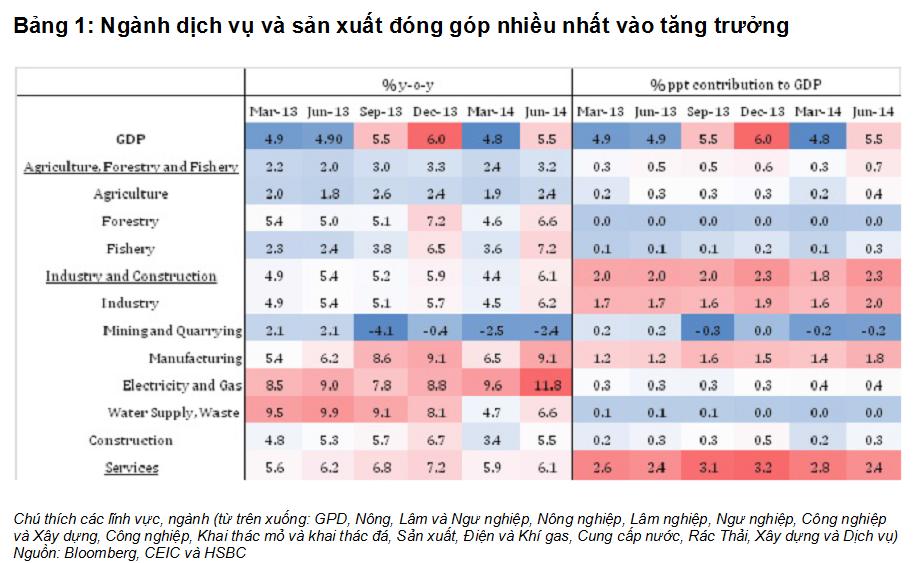 HSBC: GDP Việt Nam quý II tăng nhờ sản xuất (1)