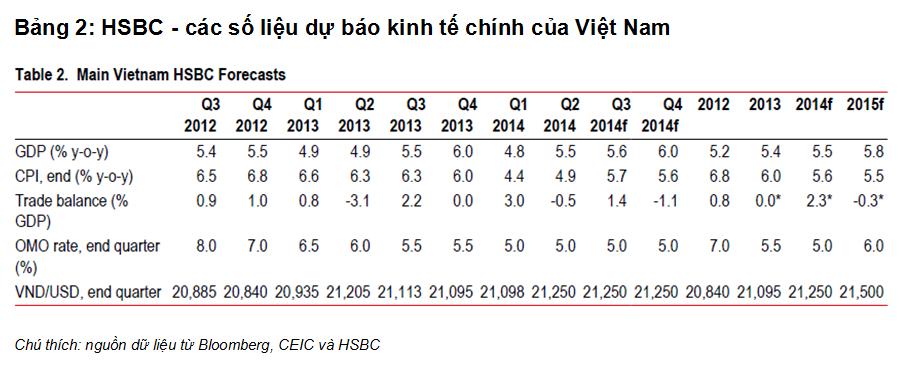 HSBC: GDP Việt Nam quý II tăng nhờ sản xuất (2)