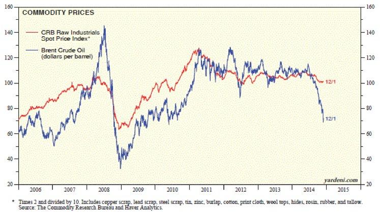 Giá dầu giảm: Không chỉ là câu chuyện dư cung? (1)