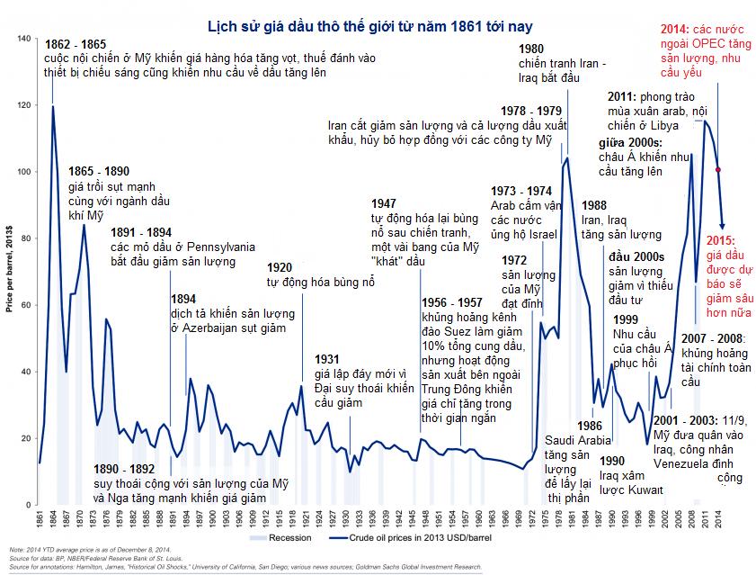 [Chart] Thăng trầm của giá dầu 153 năm qua (1)