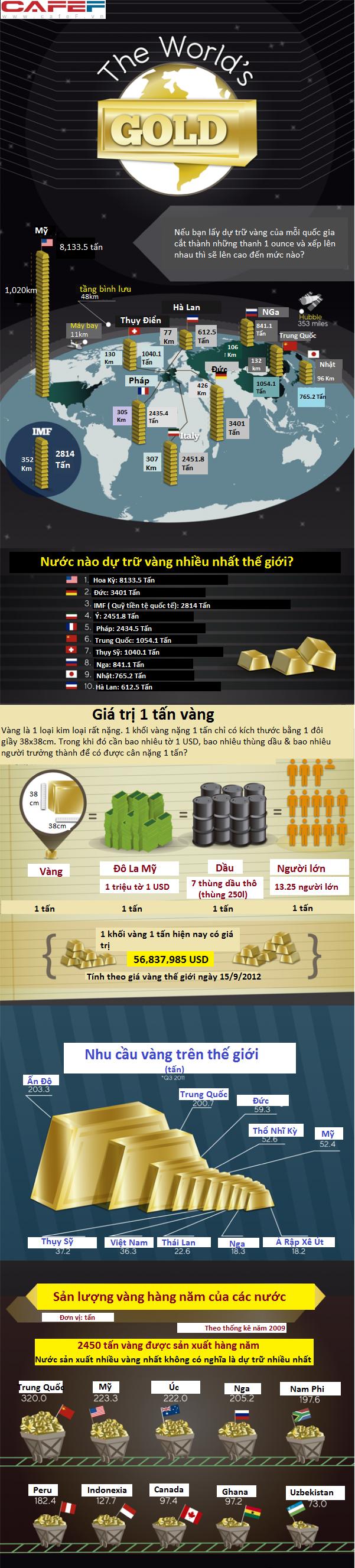 [Infographic] Cung cầu vàng thế giới hiện nay ra sao? (1)
