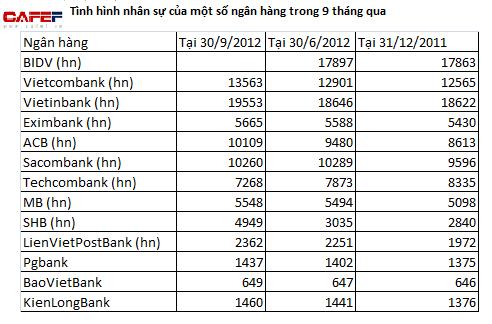 Tình hình tuyển dụng nhân sự của ngân hàng quý III/2012 (2)