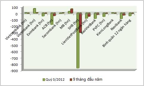 Quý III, lợi nhuận của các ngân hàng giảm trung bình hơn 40% (1)