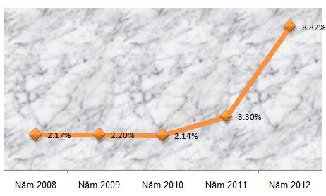 10 sự kiện tài chính ngân hàng nổi bật năm 2012 (2)