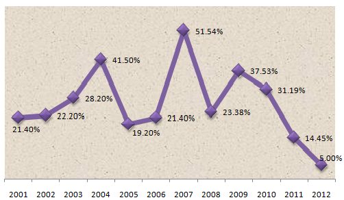 10 sự kiện tài chính ngân hàng nổi bật năm 2012 (1)