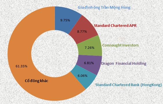 Gia đình ông Trần Mộng Hùng đang nắm giữ bao nhiêu cổ phần tại ACB? (1)