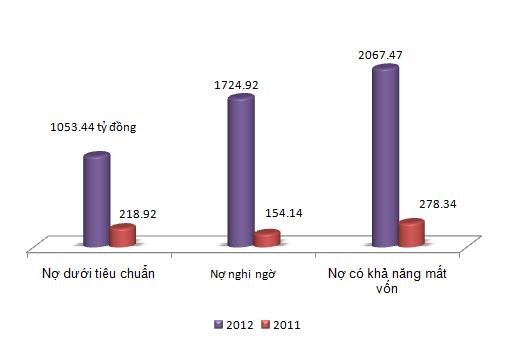 SHB lỗ hợp nhất 95,5 tỷ đồng trong năm 2012 (1)
