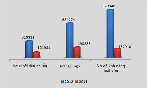 Sacombank-hợp nhất: Lãi 714 tỷ đồng trong năm 2012 (1)