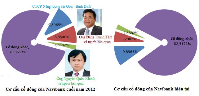 Gia đình ông Đặng Thành Tâm còn bao nhiêu cổ phần tại Navibank? (1)