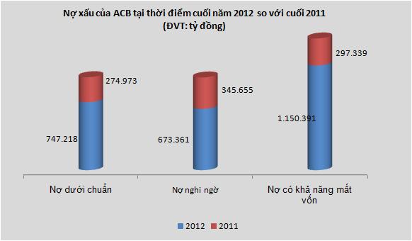 ACB-hợp nhất: Tổng tài sản giảm hơn 100 nghìn tỷ, kinh doanh vàng và ngoại hối lỗ 1.863 tỷ (2)
