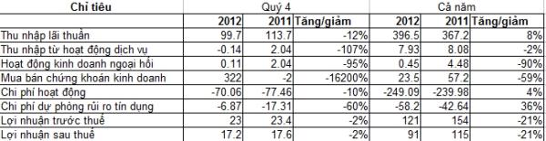 BaoVietBank: Năm 2012 đạt 121 tỷ đồng LNTT (1)