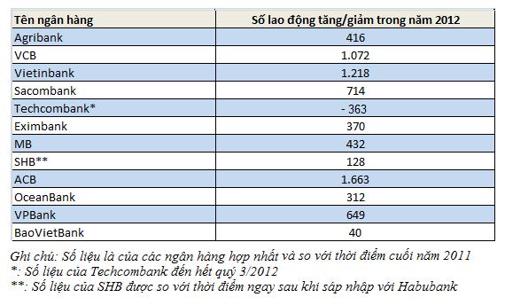 Bất ngờ tình hình tuyển dụng của các ngân hàng năm 2012 (1)