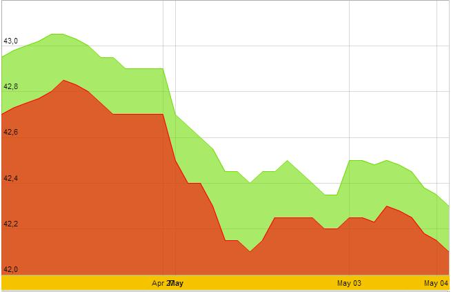 Cuối tuần, giá vàng xuống dưới 42,3 triệu đồng/lượng (1)
