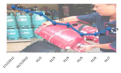 Từ 1/7: Giá gas tăng 13.000 đồng/bình (1)