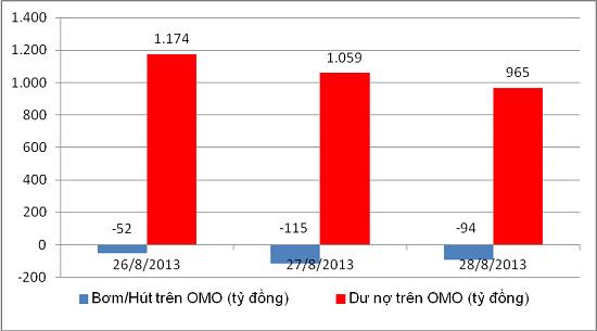 Ngày 28/8, NHNN hút ròng 94 tỷ đồng trên OMO (1)