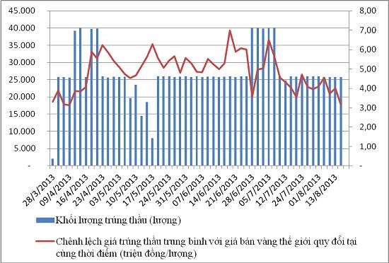 Lãi suất trái phiếu Chính phủ sẽ tiếp tục tăng? (2)