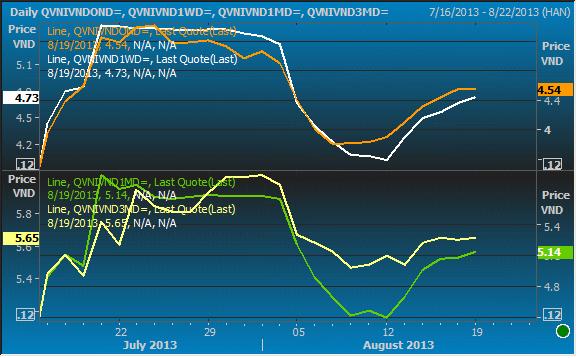 Lãi suất trái phiếu Chính phủ sẽ tiếp tục tăng? (3)