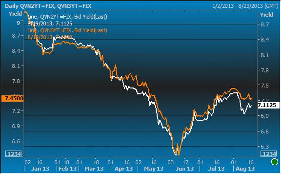 Lãi suất trái phiếu Chính phủ sẽ tiếp tục tăng? (5)
