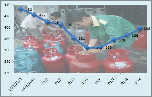 Từ 1/9: Giá gas tăng 12.000 đồng/bình 12kg (1)