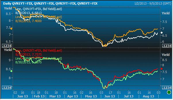Kỳ vọng tăng lãi suất trái phiếu Chính phủ vẫn cao (1)