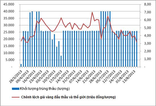 Lãi gần 6.500 tỷ đồng từ đấu thầu vàng, NHNN sẽ phải nộp ngân sách bao nhiêu? (1)