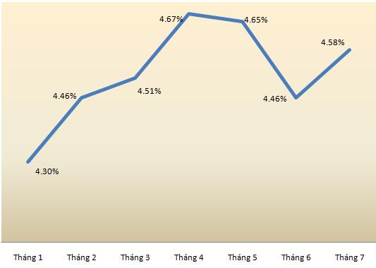 Tổng tài sản của các ngân hàng quay đầu giảm, nợ xấu gia tăng (3)