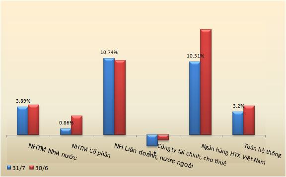 Tổng tài sản của các ngân hàng quay đầu giảm, nợ xấu gia tăng (1)