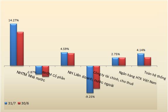 Tổng tài sản của các ngân hàng quay đầu giảm, nợ xấu gia tăng (2)