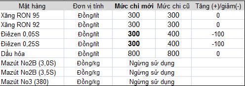 Từ 20h00 ngày 7/10: Giá xăng giảm 390 đồng/lít (2)