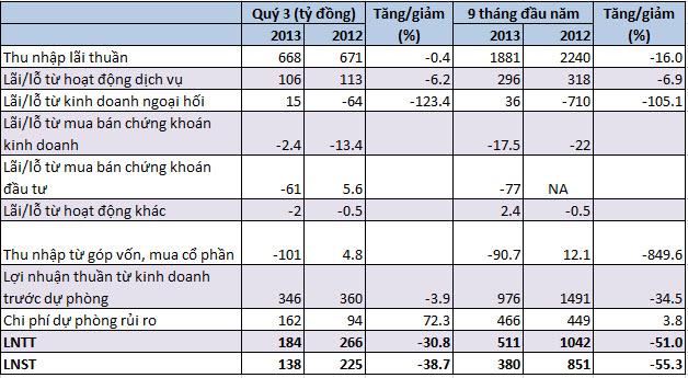 DongABank lãi 380 tỷ đồng trong 9 tháng đầu năm, nợ xấu bất ngờ sụt mạnh (1)