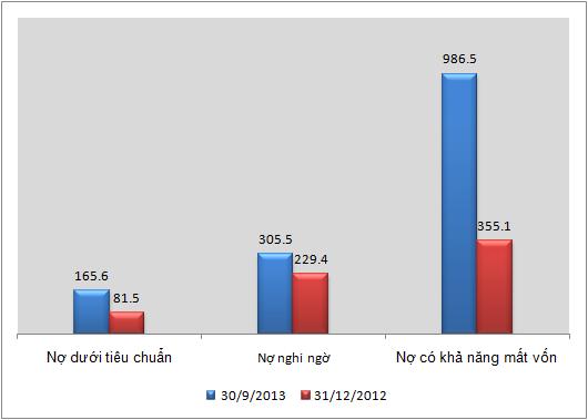 OceanBank: Tín dụng âm 5,2% trong 9 tháng, tỷ lệ nợ xấu hơn 5% (1)