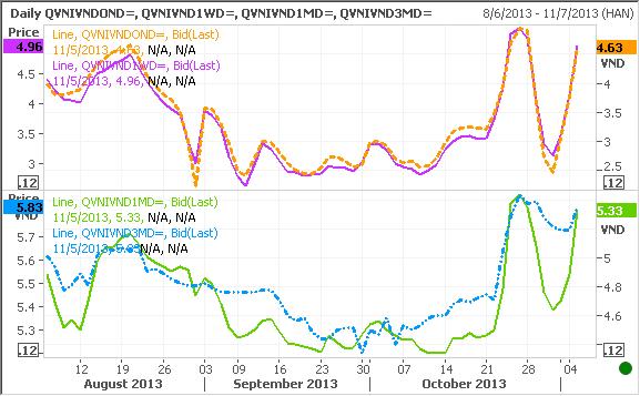 Ngày 5/11: NHNN bơm 1.233 tỷ đồng trên OMO, lãi suất liên ngân hàng tăng mạnh (1)