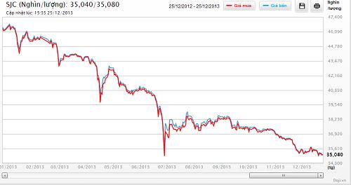 Diễn biến giá vàng SJC năm 2013