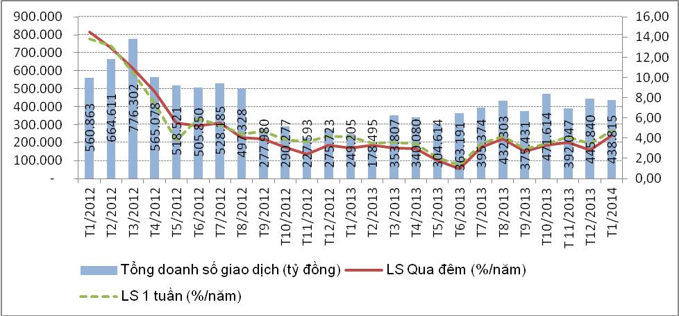 Nhìn lại thị trường tài chính tiền tệ tháng 1 và dự báo tháng 2 (1)