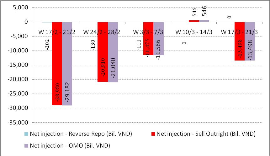 Tuần 17-21/3: NHNN hút ròng 13.498 tỷ đồng trên OMO (1)