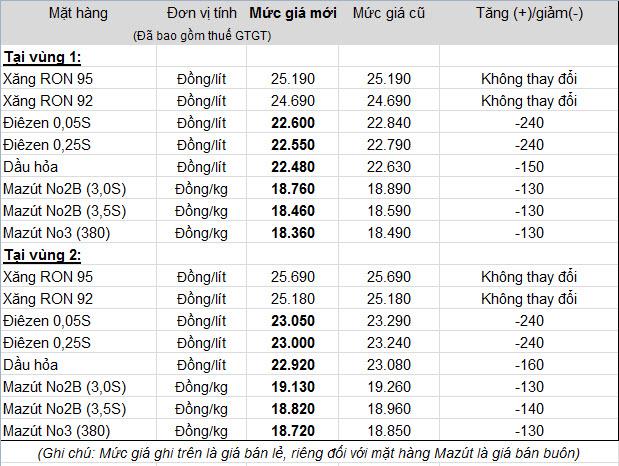Giá dầu giảm từ 0h00 ngày 1/4, giá xăng giữ nguyên (1)